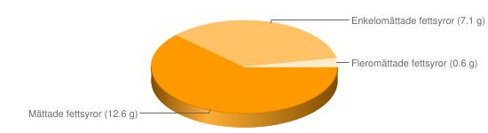 Näringsinnehåll för Kakaopulver fett 20-22% - Mättade fettsyror (12.6 g), Enkelomättade fettsyror (7.1 g), Fleromättade fettsyror (0.6 g)