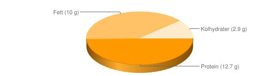 Näringsinnehåll för Kvarg färskost fett 10% Kesella - Protein (12.7 g), Fett (10 g), Kolhydrater (2.9 g)