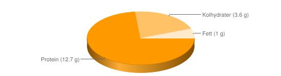 Näringsinnehåll för Kvarg färskost fett 1% Kesella lätt - Protein (12.7 g), Kolhydrater (3.6 g), Fett (1 g)