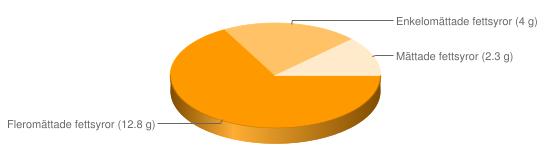 Näringsinnehåll för Grönsaksmajonnäs - Fleromättade fettsyror (12.8 g), Enkelomättade fettsyror (4 g), Mättade fettsyror (2.3 g)