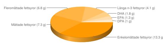 Näringsinnehåll för Ål rund- o varmrökt - Enkelomättade fettsyror (13.3 g), Mättade fettsyror (7.3 g), Fleromättade fettsyror (6.8 g), Långa n-3 fettsyror (4.1 g), DHA (1.8 g), EPA (1.3 g), DPA (1 g)