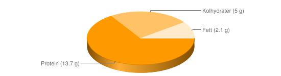 Näringsinnehåll för Quorn svampprotein färs bitar filé - Protein (13.7 g), Kolhydrater (5 g), Fett (2.1 g)