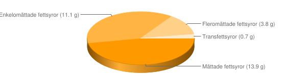 Näringsinnehåll för Jitterbugg mördeg maräng - Mättade fettsyror (13.9 g), Enkelomättade fettsyror (11.1 g), Fleromättade fettsyror (3.8 g), Transfettsyror (0.7 g)