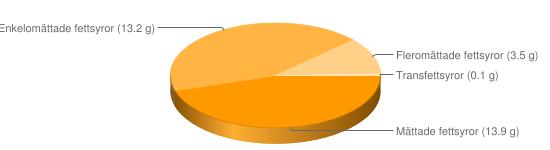 Näringsinnehåll för Chips smaksatta fett 34% - Mättade fettsyror (13.9 g), Enkelomättade fettsyror (13.2 g), Fleromättade fettsyror (3.5 g), Transfettsyror (0.1 g)