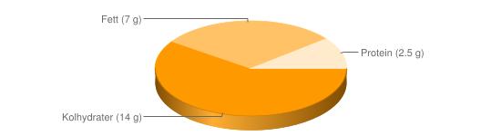Näringsinnehåll för Delikatessyoghurt fett 7 % - Kolhydrater (14 g), Fett (7 g), Protein (2.5 g)