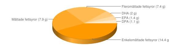 Näringsinnehåll för Ål - Enkelomättade fettsyror (14.4 g), Mättade fettsyror (7.9 g), Fleromättade fettsyror (7.4 g), DHA (2 g), EPA (1.4 g), DPA (1.1 g)