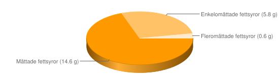 Näringsinnehåll för Camembert vitmögelost  fett 23% - Mättade fettsyror (14.6 g), Enkelomättade fettsyror (5.8 g), Fleromättade fettsyror (0.6 g)