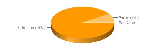 Näringsinnehåll för Färskpotatis kokt m salt - Kolhydrater (14.8 g), Protein (1.4 g), Fett (0.1 g)