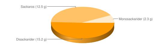 Näringsinnehåll för Frukostflingor vetekli malt rostat Allbran Plus - Disackarider (15.2 g), Sackaros (12.5 g), Monosackarider (2.3 g)