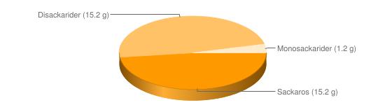 Näringsinnehåll för Vetegroddar - Sackaros (15.2 g), Disackarider (15.2 g), Monosackarider (1.2 g)
