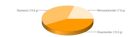 Näringsinnehåll för FiberBar naturell All-Bran - Disackarider (15.3 g), Sackaros (13.6 g), Monosackarider (7.6 g)