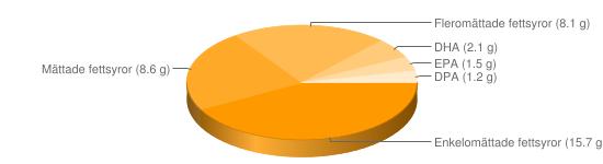 Näringsinnehåll för Ål inkokt hemlagad - Enkelomättade fettsyror (15.7 g), Mättade fettsyror (8.6 g), Fleromättade fettsyror (8.1 g), DHA (2.1 g), EPA (1.5 g), DPA (1.2 g)