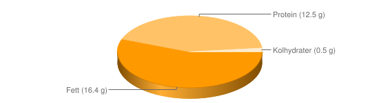 Näringsinnehåll för Ägg konventionellt stekt - Fett (16.4 g), Protein (12.5 g), Kolhydrater (0.5 g)