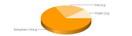 Näringsinnehåll för Yoghurt vanilj m godiskulor fett  5% typ Mellis - Kolhydrater (16.8 g), Fett (5 g), Protein (3 g)