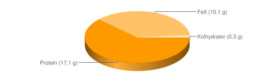 Näringsinnehåll för Mjukost smältost fett 10% - Protein (17.1 g), Fett (10.1 g), Kolhydrater (0.3 g)