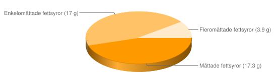 Näringsinnehåll för Lättmargarin fett 40% berikad typ Lätt & lagom oliv - Mättade fettsyror (17.3 g), Enkelomättade fettsyror (17 g), Fleromättade fettsyror (3.9 g)