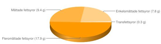 Näringsinnehåll för Rhode Island sås - Fleromättade fettsyror (17.9 g), Mättade fettsyror (9.4 g), Enkelomättade fettsyror (7.8 g), Transfettsyror (0.3 g)