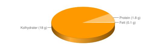 Näringsinnehåll för King Edward kokt m salt - Kolhydrater (18 g), Protein (1.8 g), Fett (0.1 g)