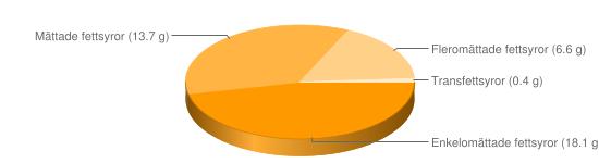 Näringsinnehåll för Lättmargarin fett 40% berikad typ Lätt & lagom omega 3 - Enkelomättade fettsyror (18.1 g), Mättade fettsyror (13.7 g), Fleromättade fettsyror (6.6 g), Transfettsyror (0.4 g)