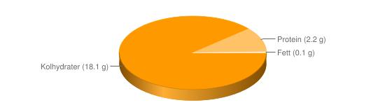 Näringsinnehåll för Mandelpotatis rå - Kolhydrater (18.1 g), Protein (2.2 g), Fett (0.1 g)