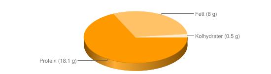 Näringsinnehåll för Mjukost smältost fett 8% - Protein (18.1 g), Fett (8 g), Kolhydrater (0.5 g)