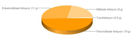 Näringsinnehåll för Lättmargarin fett 38% berikad typ Becel - Fleromättade fettsyror (19 g), Enkelomättade fettsyror (11 g), Mättade fettsyror (8 g), Transfettsyror (0.5 g)