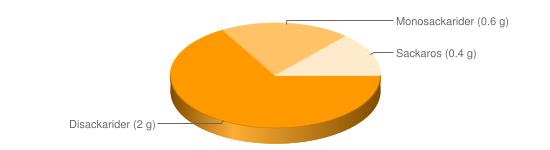 Näringsinnehåll för Leverstuvning hemlagad - Disackarider (2 g), Monosackarider (0.6 g), Sackaros (0.4 g)