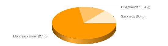Näringsinnehåll för Levergryta m grönsaker fryst - Monosackarider (2.1 g), Disackarider (0.4 g), Sackaros (0.4 g)