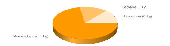 Näringsinnehåll för Levergryta m grönsaker fryst - Monosackarider (2.1 g), Sackaros (0.4 g), Disackarider (0.4 g)