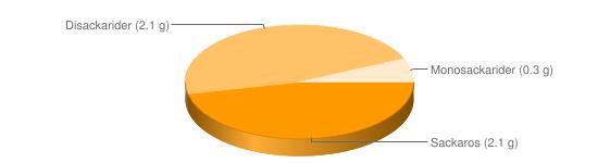 Näringsinnehåll för Linser torkade - Sackaros (2.1 g), Disackarider (2.1 g), Monosackarider (0.3 g)