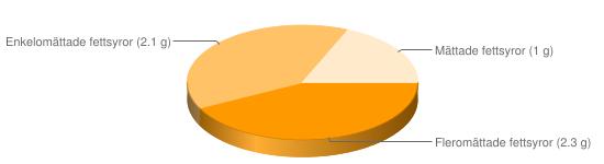 Näringsinnehåll för Havremust pulver berik - Fleromättade fettsyror (2.3 g), Enkelomättade fettsyror (2.1 g), Mättade fettsyror (1 g)