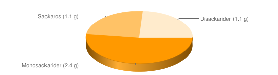 Näringsinnehåll för Bondbönor torkade - Monosackarider (2.4 g), Sackaros (1.1 g), Disackarider (1.1 g)