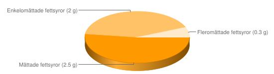 Näringsinnehåll för Köttbuljong konc storhushÃ¥ll - Mättade fettsyror (2.5 g), Enkelomättade fettsyror (2 g), Fleromättade fettsyror (0.3 g)