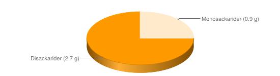 Näringsinnehåll för Yoghurt naturell fett 3 % - Disackarider (2.7 g), Monosackarider (0.9 g)