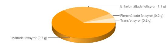 Näringsinnehåll för Keso färskost chili pesto lök feta fett 3,5-5% - Mättade fettsyror (2.7 g), Enkelomättade fettsyror (1.1 g), Fleromättade fettsyror (0.2 g), Transfettsyror (0.2 g)