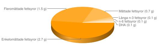 Näringsinnehåll för Abborrfilé panerad stekt - Enkelomättade fettsyror (2.7 g), Fleromättade fettsyror (1.5 g), Mättade fettsyror (0.7 g), Långa n-3 fettsyror (0.1 g), n-6 fettsyror (0.1 g), DHA (0.1 g)