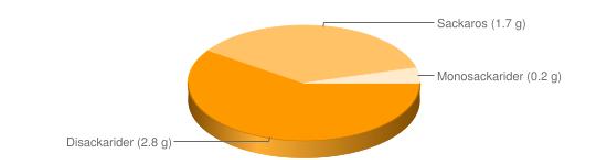 Näringsinnehåll för Bearnaise sås fett 44% Spisa Rydbergs - Disackarider (2.8 g), Sackaros (1.7 g), Monosackarider (0.2 g)
