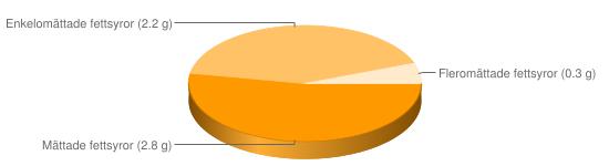 Näringsinnehåll för Kalvbuljong konc låg salt storhushåll - Mättade fettsyror (2.8 g), Enkelomättade fettsyror (2.2 g), Fleromättade fettsyror (0.3 g)