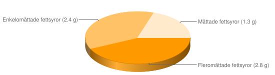 Näringsinnehåll för Havrekli - Fleromättade fettsyror (2.8 g), Enkelomättade fettsyror (2.4 g), Mättade fettsyror (1.3 g)