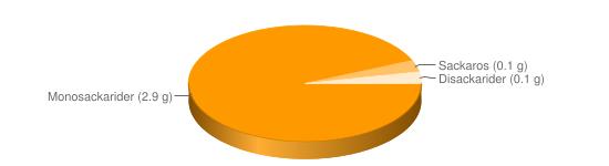 Näringsinnehåll för Paprika grön röd fryst - Monosackarider (2.9 g), Sackaros (0.1 g), Disackarider (0.1 g)