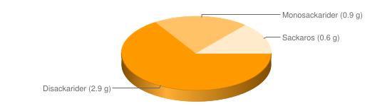 Näringsinnehåll för Sesamsås - Disackarider (2.9 g), Monosackarider (0.9 g), Sackaros (0.6 g)