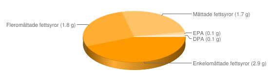Näringsinnehåll för Nötlever panerad stekt - Enkelomättade fettsyror (2.9 g), Fleromättade fettsyror (1.8 g), Mättade fettsyror (1.7 g), EPA (0.1 g), DPA (0.1 g)