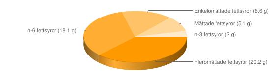 Näringsinnehåll för Bearnaise sås fett 44% Spisa Rydbergs - Fleromättade fettsyror (20.2 g), n-6 fettsyror (18.1 g), Enkelomättade fettsyror (8.6 g), Mättade fettsyror (5.1 g), n-3 fettsyror (2 g)