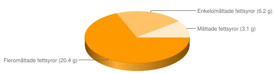 Näringsinnehåll för Lättmajonnäs 32,5% fett - Fleromättade fettsyror (20.4 g), Enkelomättade fettsyror (6.2 g), Mättade fettsyror (3.1 g)