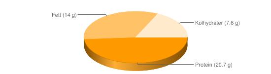 Näringsinnehåll för Lammfärsbiffar stekta - Protein (20.7 g), Fett (14 g), Kolhydrater (7.6 g)