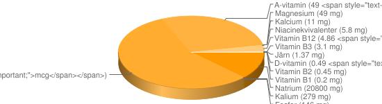 N&auml;ringsinneh&aring;ll f&ouml;r Hönsbuljong konc storhushåll - Natrium (20800 mg), Kalium (279 mg), Fosfor (146 mg), Vitamin B9 (97 <span style=