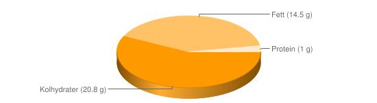 Näringsinnehåll för Dressing majonnäs lätt fett ca 15% - Kolhydrater (20.8 g), Fett (14.5 g), Protein (1 g)