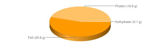 Näringsinnehåll för Mjukost smältost fett 20% - Fett (20.8 g), Protein (16.9 g), Kolhydrater (0.1 g)
