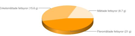 Näringsinnehåll för Pumpafrön squashfrön torkade - Fleromättade fettsyror (21 g), Enkelomättade fettsyror (15.6 g), Mättade fettsyror (8.7 g)