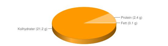 Näringsinnehåll för Mandelpotatis kokt m salt - Kolhydrater (21.2 g), Protein (2.4 g), Fett (0.1 g)